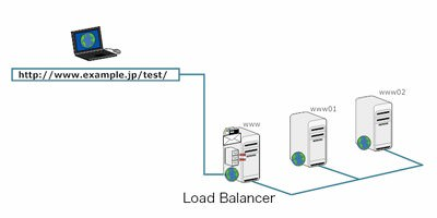 Apache Load Balancer